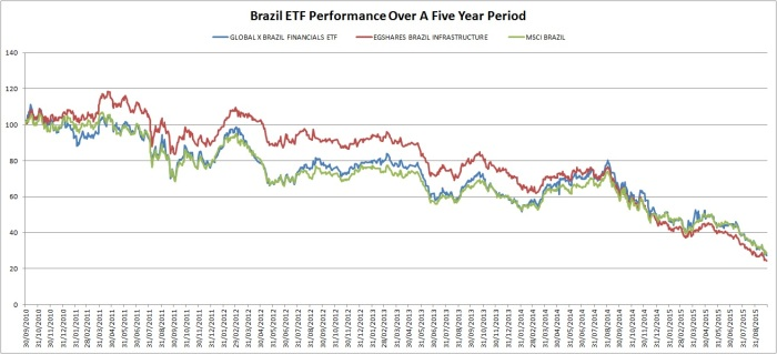 The Brazilian ETFs have shed up to 75% of their values in the past five years