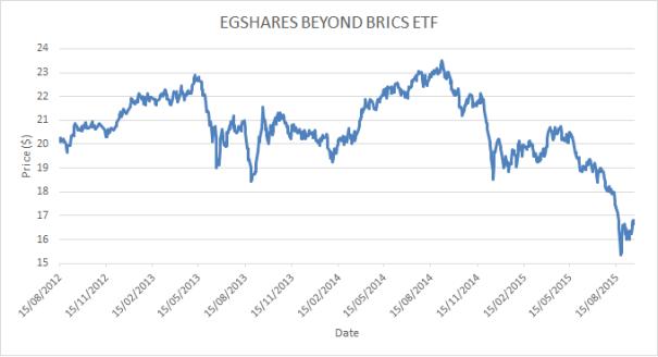 EGShares Beyond BRICs Performance