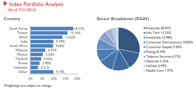 Country and sector allocations for the EGShares EM Core ex-China ETF (source: http://www.emergingglobaladvisors.com/pdf/literature/FactSheet/XCEM_Fact_Sheet.pdf)