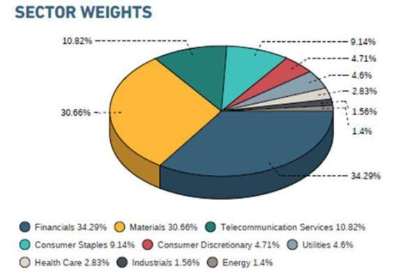 iShares Saudi Arabia Capped ETF Sector Weightings