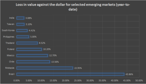 Year-to-date currency performance of the allocated countries in the EMSD