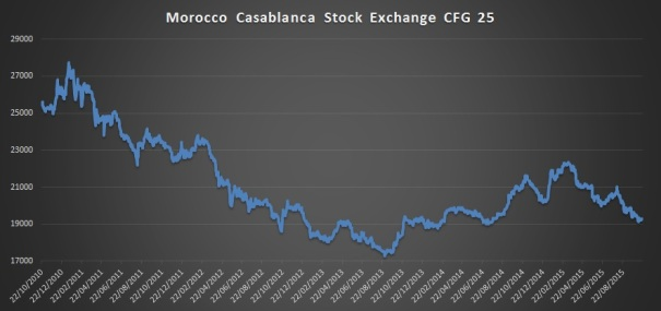 Morocco Casablanca Stock Exchange CFG 25 over a five year period