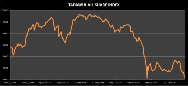 Saudi Arabia's Stock Exchange (Year-To-Date)