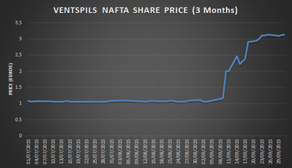 Ventspils Nafta's share price (3 month performance)