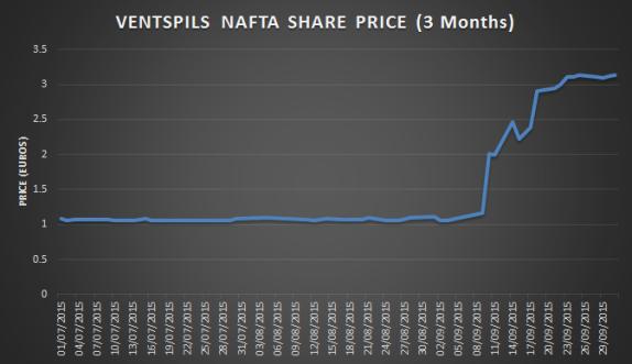 Ventspils Nafta's share price (3 month performance)