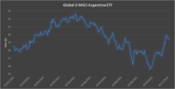 Global X MSCI Argentina ETF