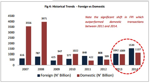 Foreign vs Domestic FPI (Historical Trends)
